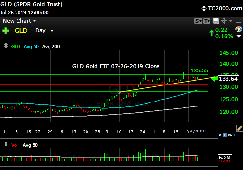 Market timing the gold ETF (GLD). Failed breakout, but ascending triangle now, so Bullish still.