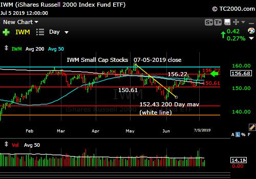 Market timing the U.S Small Cap Index (IWM, RUT). Small caps make some progress, but still lagging.