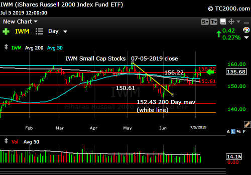 Market timing the U.S Small Cap Index (IWM, RUT). Small caps make some progress, but still lagging.