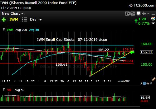 Market timing the U.S Small Cap Index (IWM, RUT). Not good enough.
