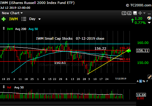 Market timing the U.S Small Cap Index (IWM, RUT). Not good enough.