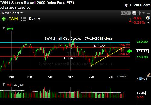 Market timing the U.S Small Cap Index (IWM, RUT). Small caps failing again?