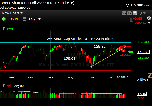 Market timing the U.S Small Cap Index (IWM, RUT). Small caps failing again?
