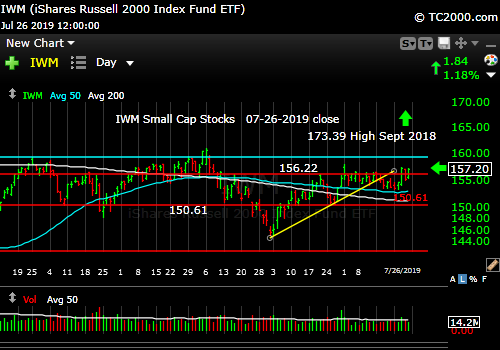 Market timing the U.S Small Cap Index (IWM, RUT). Small caps not coming along very well.