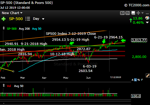 Market timing the SP500 Index (SPY, SPX). New highs, unconfirmed.