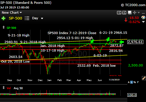 Market timng the SP500 Index. SPX. Near a top?