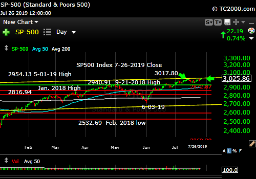 Market timing the SP500 Index (SPY, SPX). New all time high with neutral Market Health Signal.