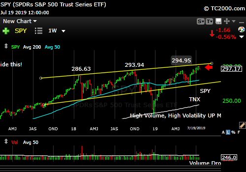 SPY market timing chart. Note the channel.