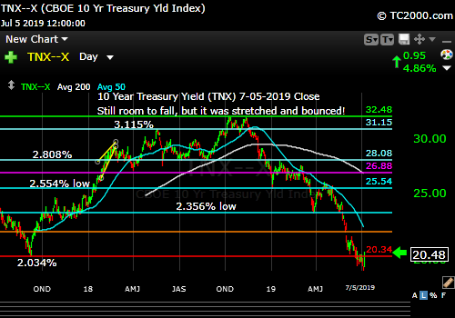 Market timing the US 10 Year Treasury Yield (TNX, TYX, TLT, IEF). Rates bounced this week.