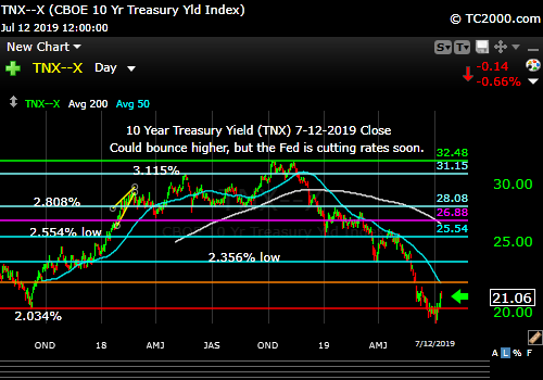 Market timing the US 10 Year Treasury Yield (TNX, TYX, TLT, IEF). Buying the dips.