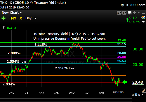 Market timing the US 10 Year Treasury Yield (TNX, TYX, TLT, IEF). Weak bounce!
