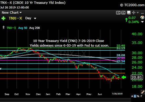 Market timing the US 10 Year Treasury Yield (TNX, TYX, TLT, IEF). Rates sideways since 6-03-19.