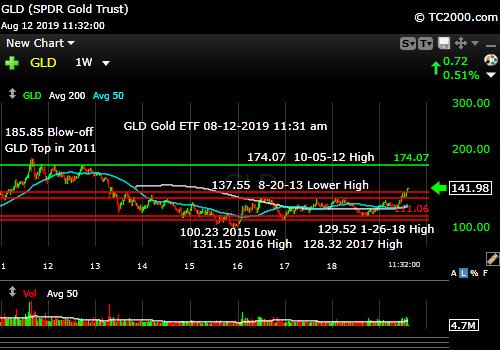 Market timing the gold ETF (GLD). Bull run intact.