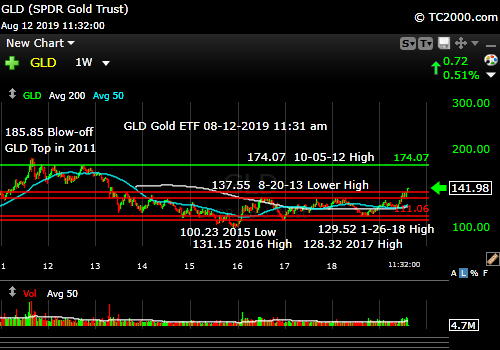 Market timing the gold ETF (GLD). Bull run intact.