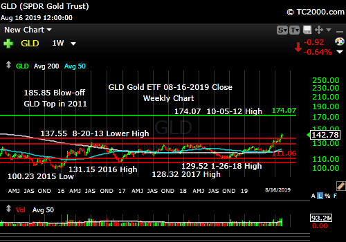 Market timing the gold ETF (GLD). Gold Bull run continues.