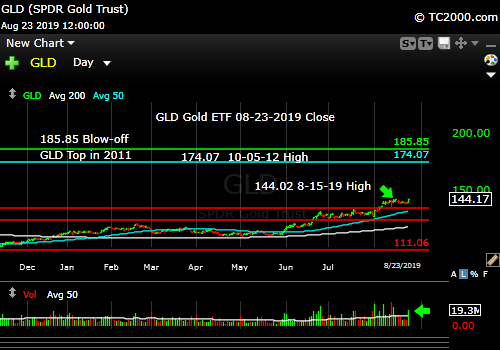 Market timing the gold ETF (GLD). Gold has more upside.
