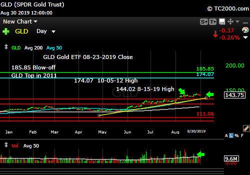 Market timing the gold ETF (GLD). Still an uptrend.