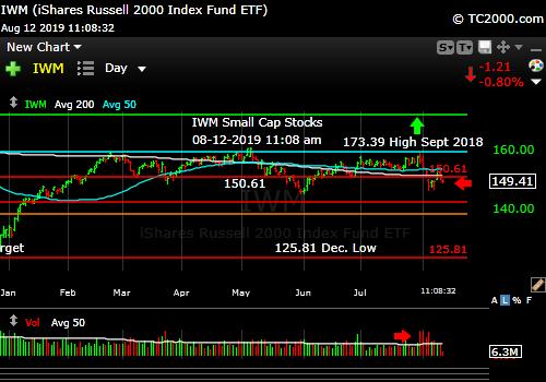 Market timing the U.S Small Cap Index (IWM, RUT). Avoid them.