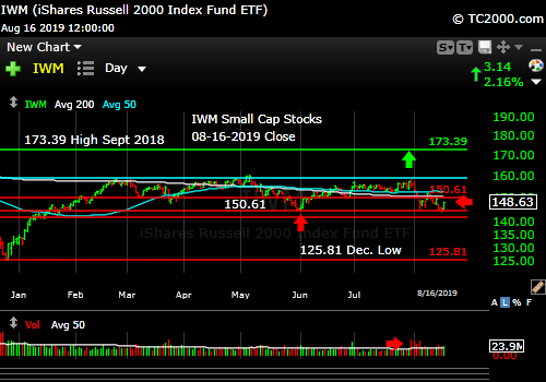 Market timing the U.S Small Cap Index (IWM, RUT). Trade the bounce?