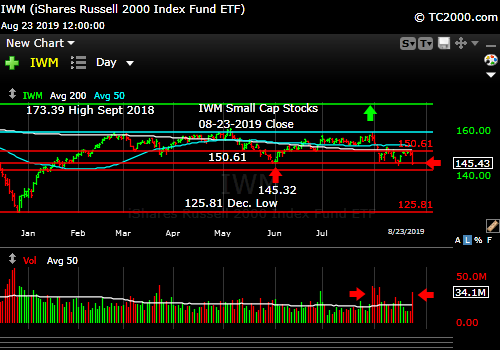 Market timing the U.S Small Cap Index (IWM, RUT). Stay out.
