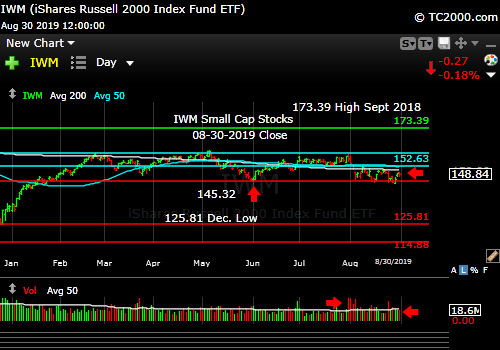 Market timing the U.S Small Cap Index (IWM, RUT). Small caps making lower highs and trailing large caps in a big way.