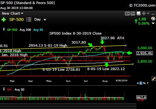 Market timing the SP500 Index (SPY, SPX). Third top. Is that it for the Bulls?