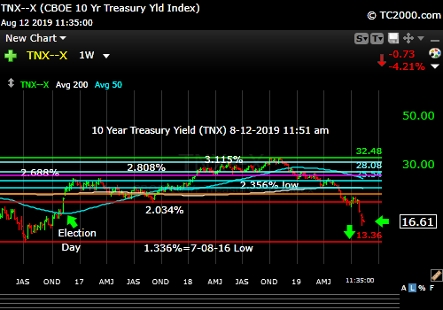 Market timing the US 10 Year Treasury Yield (TNX, TYX, TLT, IEF). Rates crashing still.