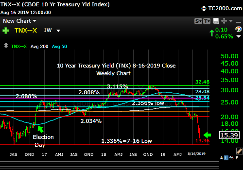 Market timing the US 10 Year Treasury Yield (TNX, TYX, TLT, IEF). More panic ahead?