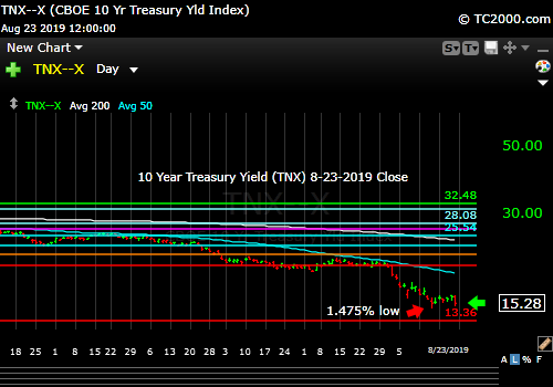 Market timing the US 10 Year Treasury Yield (TNX, TYX, TLT, IEF). Yields crash further!