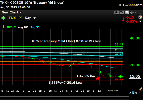 Market timing the US 10 Year Treasury Yield (TNX, TYX, TLT, IEF). Rates still have not bounced appreciably.