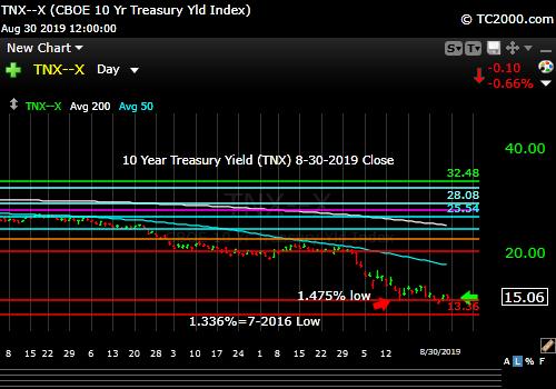 Market timing the US 10 Year Treasury Yield (TNX, TYX, TLT, IEF). Rates still have not bounced appreciably.