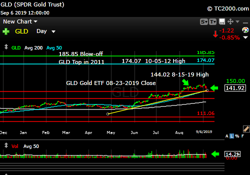 Market timing the gold ETF (GLD). Gold slipping a bit, but still in an uptrend.