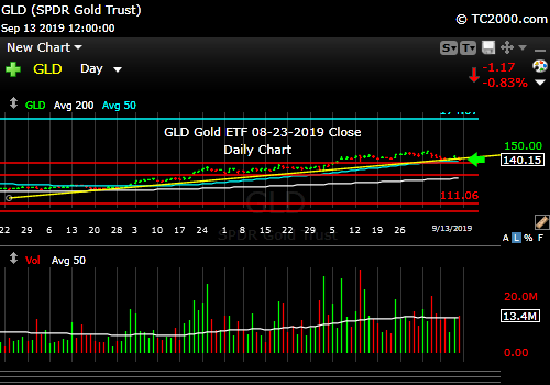 Market timing the gold ETF (GLD). GLD is barely below the up trend line.
