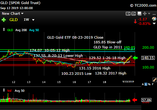 Market timing the gold ETF (GLD). Gold in pullback, but close to trend.