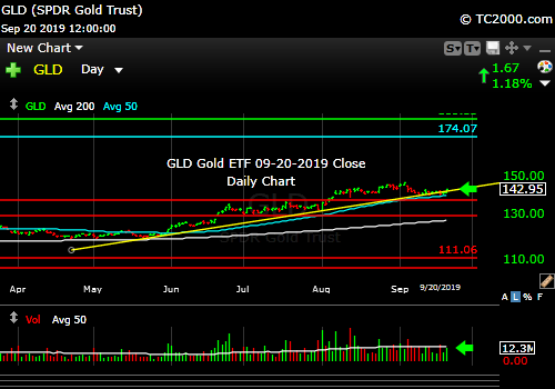 Market timing the gold ETF (GLD). Gold on the mend.