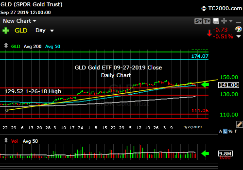 Market timing the gold ETF (GLD). Pulled back but not done in my view.