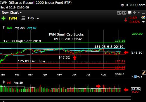 Market timing the U.S Small Cap Index (IWM, RUT). Small caps still lagging.