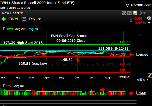 Market timing the U.S Small Cap Index (IWM, RUT). Small caps still lagging.