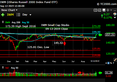 Market timing the U.S Small Cap Index (IWM, RUT). Back testing near the prior high.