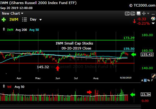 Market timing the U.S Small Cap Index (IWM, RUT). Failing. Falling off a lower top.
