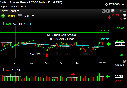 Market timing the U.S Small Cap Index (IWM, RUT). Failing. Falling off a lower top.