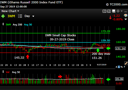 Market timing the U.S Small Cap Index (IWM, RUT). Leading the market down.
