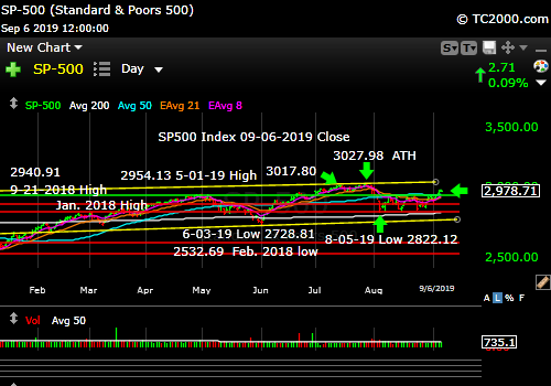 Market timing the SP500 Index (SPY, SPX). Rising above the prior range.