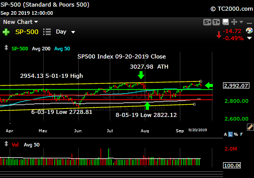 Market timing the SP500 Index (SPY, SPX). Topped out?