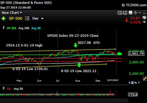 Market timing the SP500 Index (SPY, SPX). Coming off a lower high.