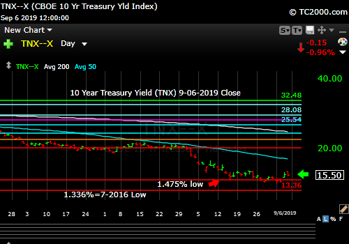 Market timing the US 10 Year Treasury Yield (TNX, TYX, TLT, IEF). Rates will continue to fall as long as the Fed is easing.