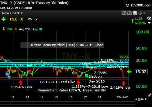 Market timing the US 10 Year Treasury Yield (TNX, TYX, TLT, IEF). The prior lows HELD.