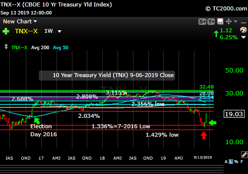 Market timing the US 10 Year Treasury Yield (TNX, TYX, TLT, IEF). Largest weekly rise in rates since the 2016 election!