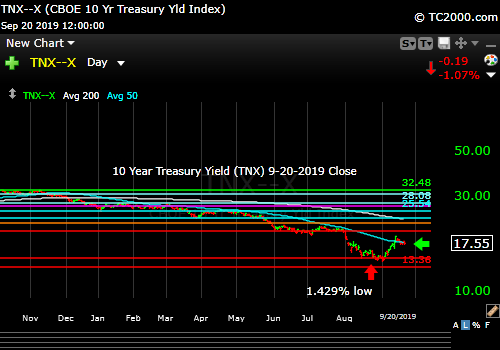 Market timing the US 10 Year Treasury Yield (TNX, TYX, TLT, IEF). Rates could fall from here.