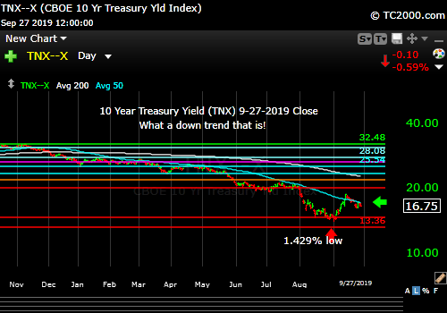Market timing the US 10 Year Treasury Yield (TNX, TYX, TLT, IEF). Yields already falling again.